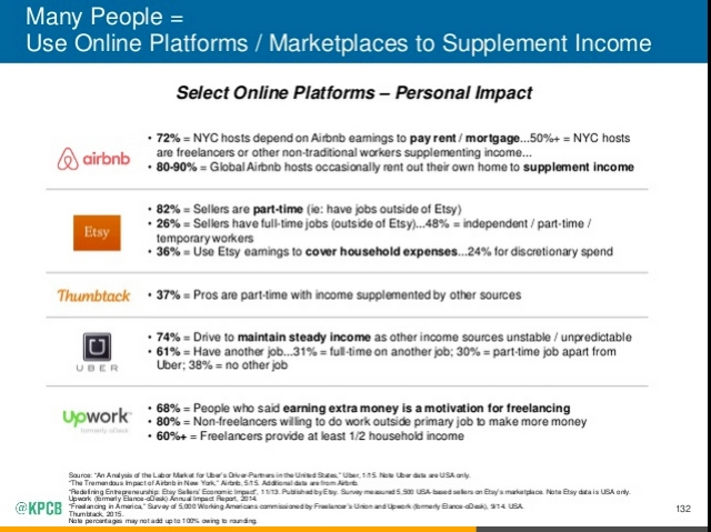 Online Platforms to Supplement Income